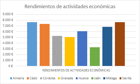 Rendimientos de actividades económicas