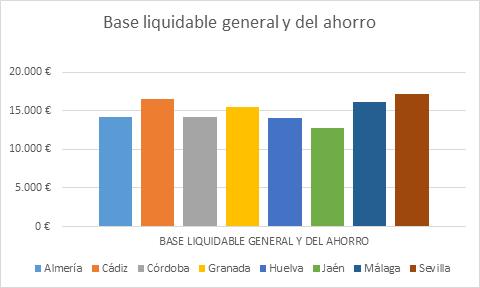Base liquidable general y del ahorro